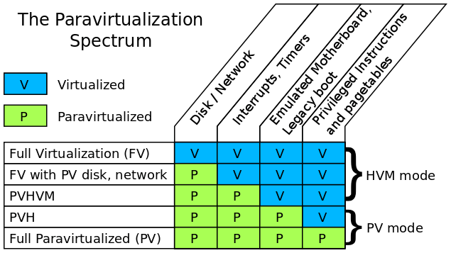 The paravirtualization spectrum
