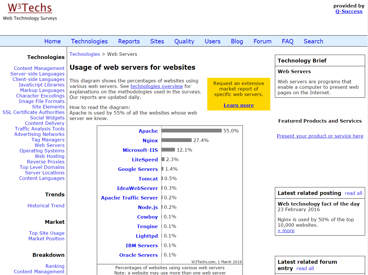 w3techs-usage-of-WebServers-Mar-1-2016
