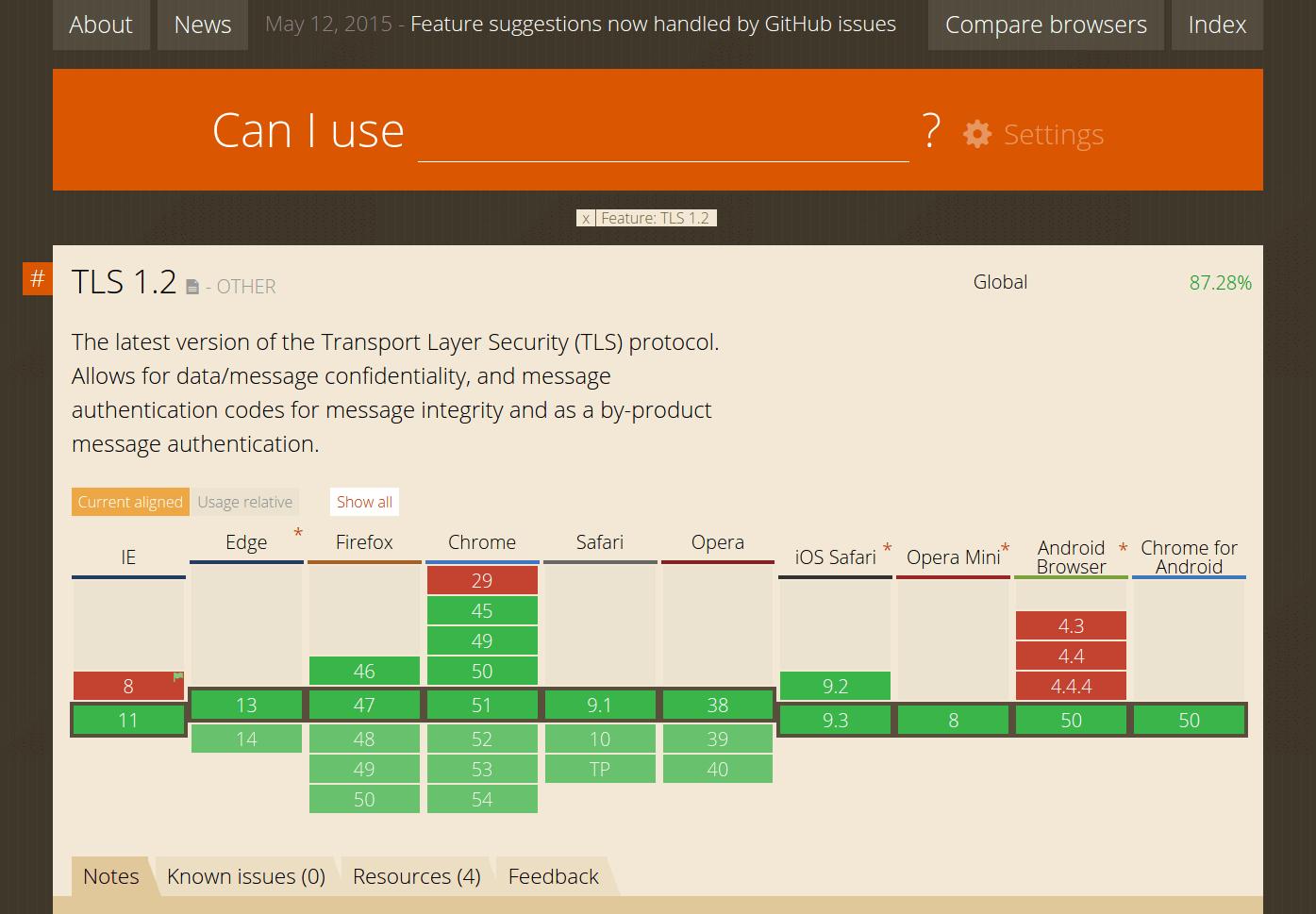CanIuse_TLS-1.2